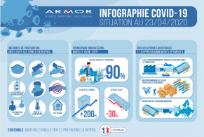 Infographie gestion COVID-19